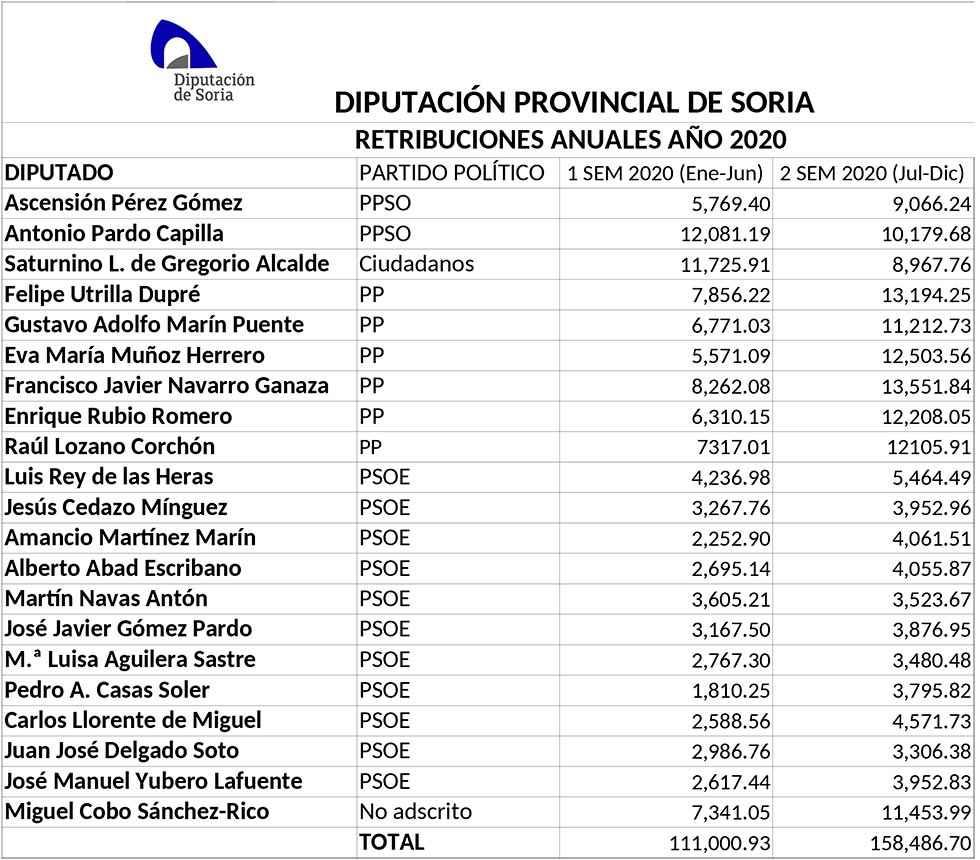 Retribuciones de los diputados provinciales en 2020