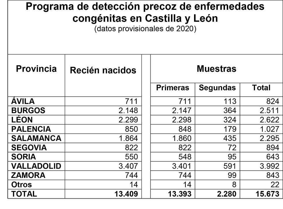 """Tres nuevas analíticas en la """"prueba del talón"""""""