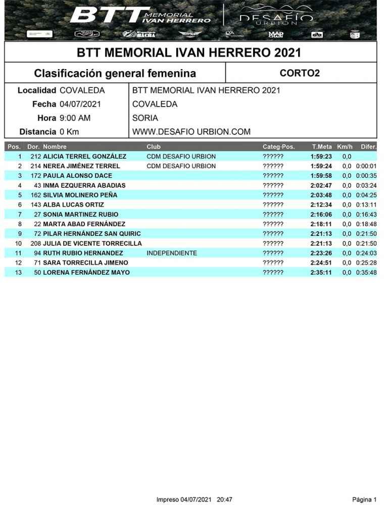 Clasificaciones BTT Memorial Iván Herrero 2021
