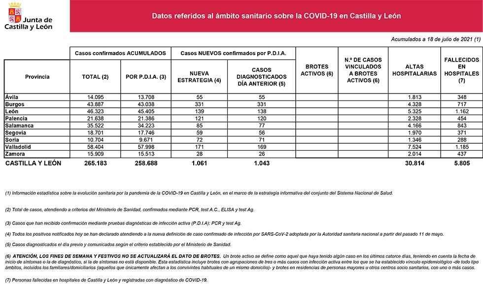 Covid 19: 72 casos nuevos en Soria