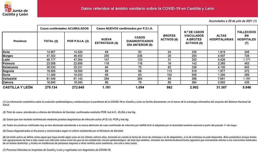 Covid 19: 65 nuevos casos y 102 brotes activos