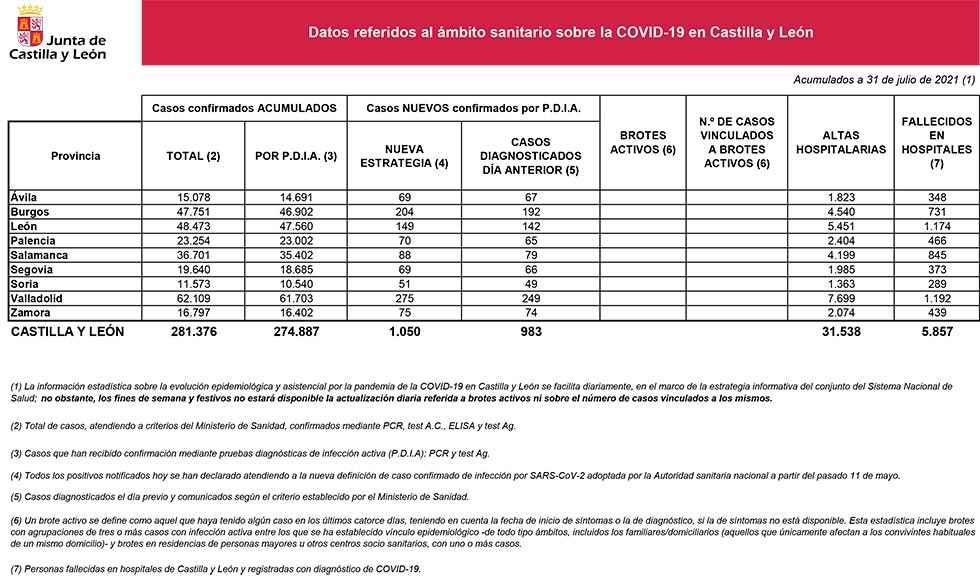 Covid 19: 51 nuevos casos en Soria