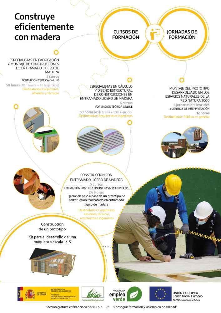 Planes de formación en el Programa Empleaverde