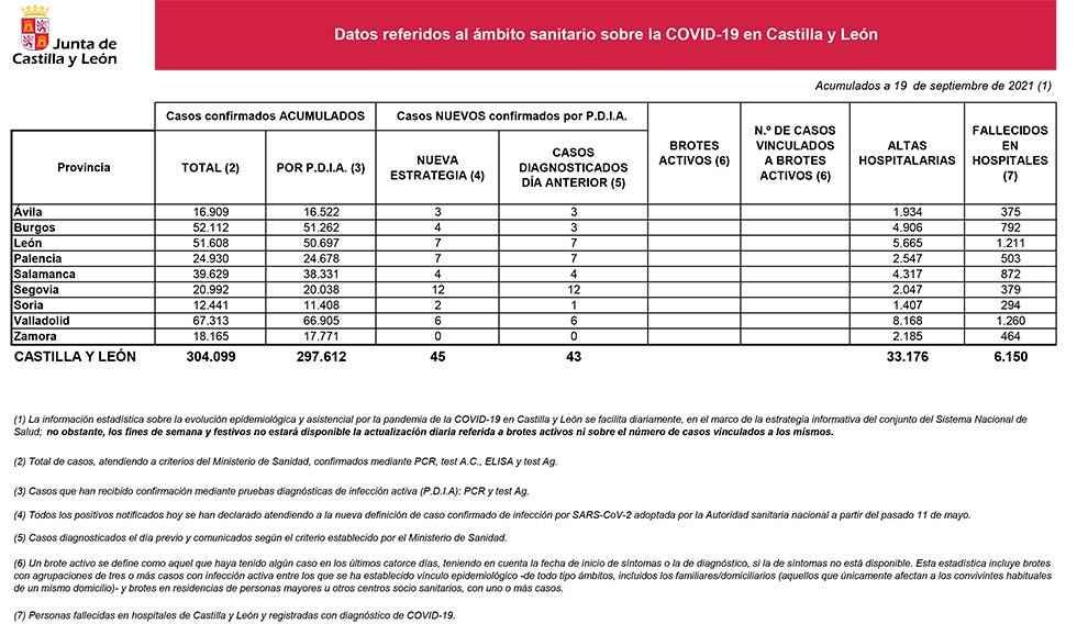 Covid 19: apenas dos nuevos casos en Soria