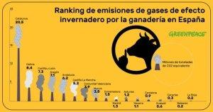 Greenpeace calcula emisiones de ganaderia